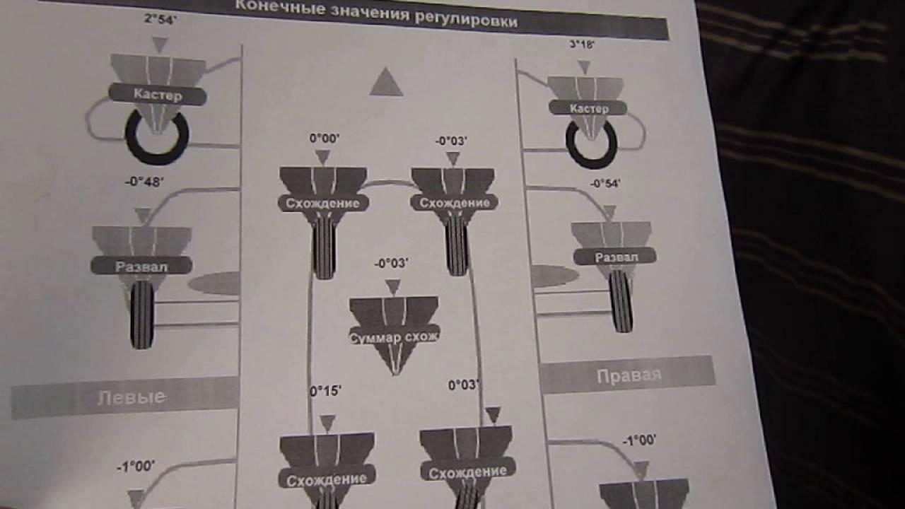 Углы установки колёс Рено Логан: инструкция